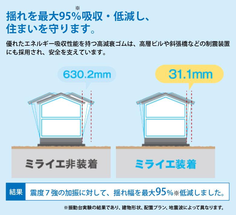 揺れを最大95%吸収・低減し、住まいを守ります